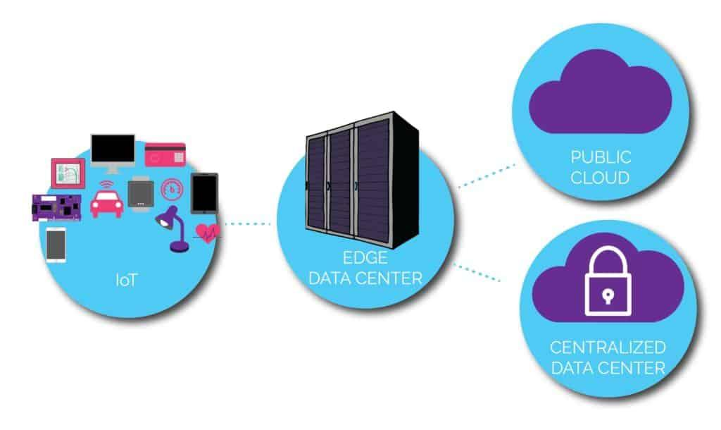 Edge data center ecosystem
