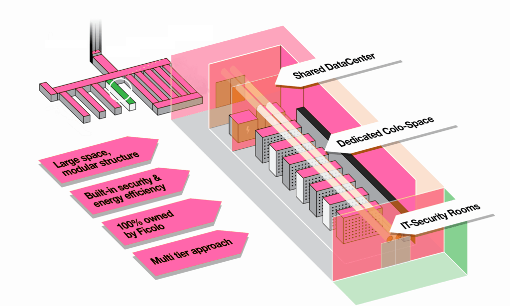 Ficolo Ulvila Datacenter Layout of the datacenter space